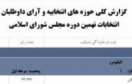 گزارش کلی از نتایج انتخابات دور نهم مجلس شورای اسلامی در لرستان